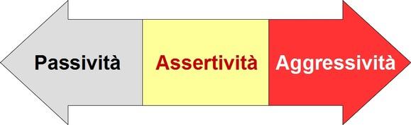 assertivita